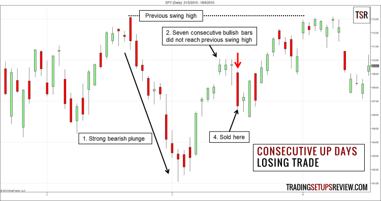 Consecutive Up Days Trading Losing Example