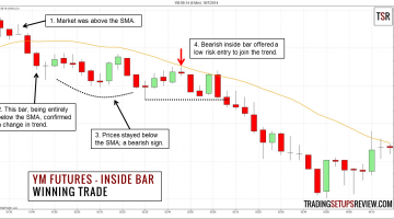 A Simple Inside Bar Day Trading Strategy Using YM Futures