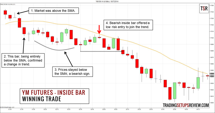 YM Futures Inside Bar Example Winning
