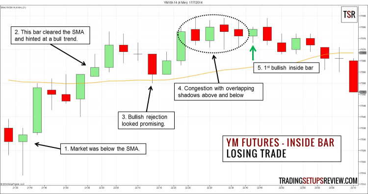 YM Futures Inside Bar Losing Example