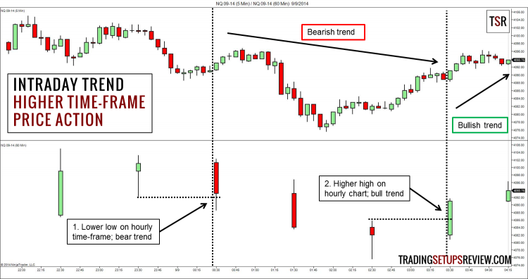 Intraday Trend - Higher Time-Frame