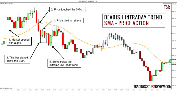 Intraday price action trading strategies