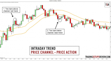 Intraday Trend - Price Channel with Price Action
