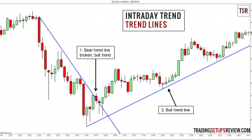 4 Price Action Methods to Define the Intraday Trend: Part II