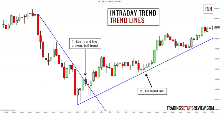Intraday Trend - Trend Lines
