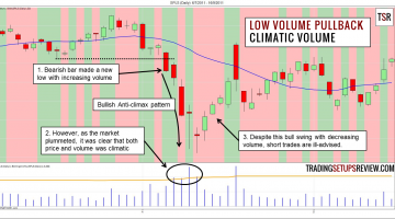 Low Volume Pullback (Climax)