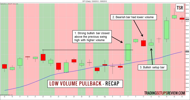 Low Volume Pullback Recap