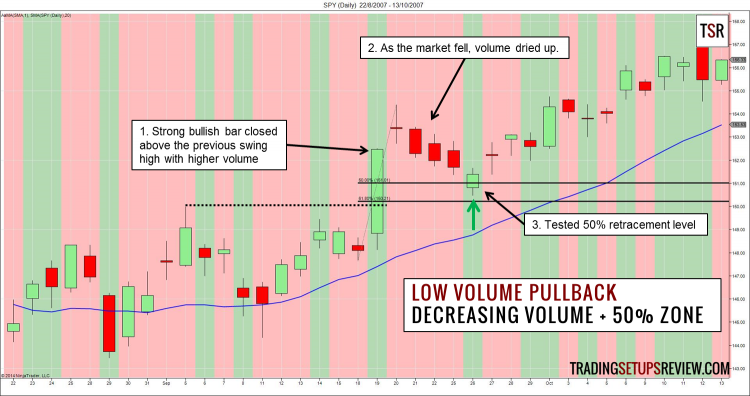 Low Volume Pullback (Support Zone)