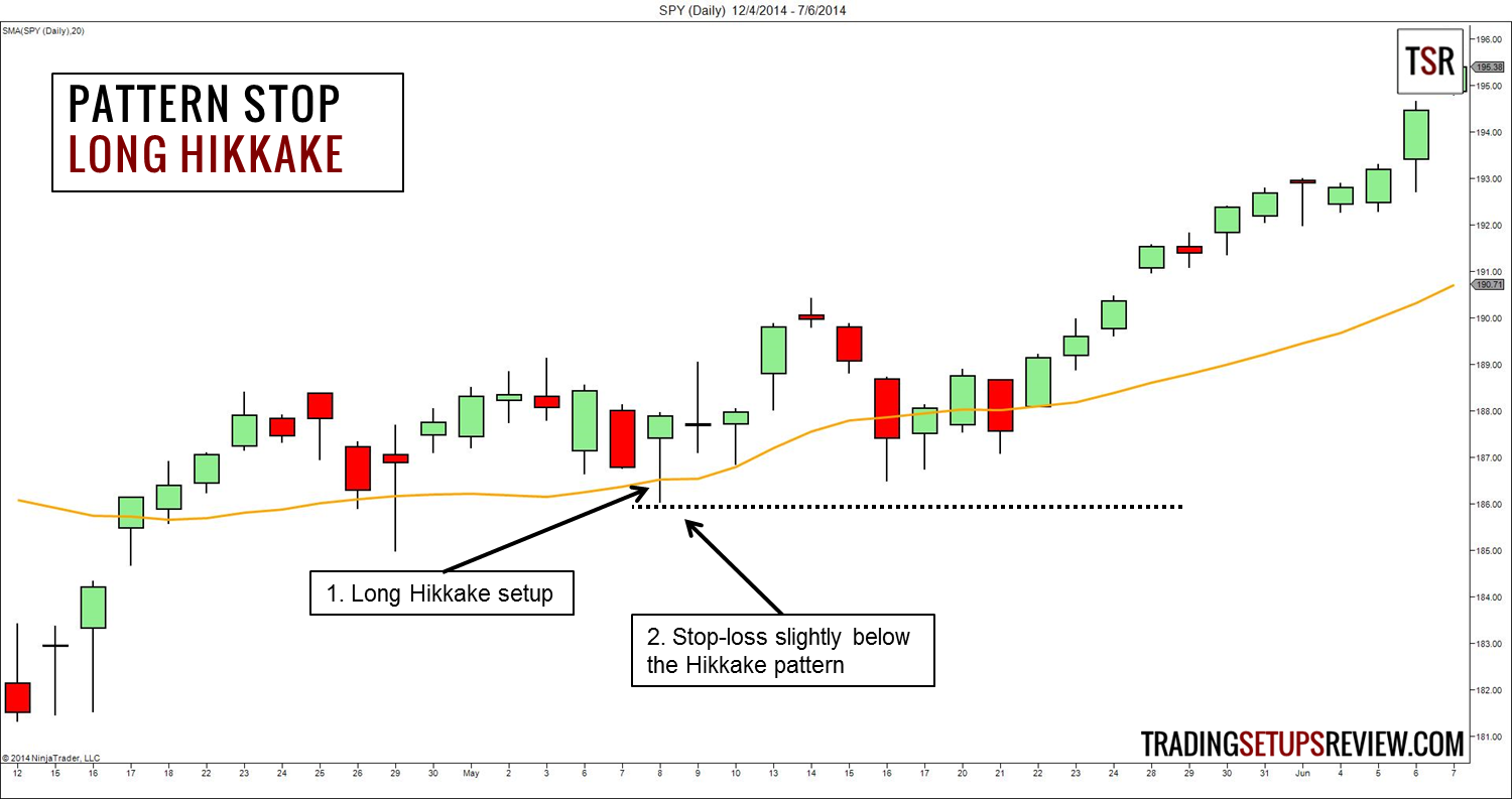 Pattern Stop-loss - Hikkake
