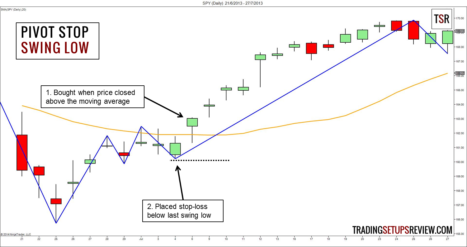 The Logical Trader's Guide To Setting Stop-Losses - Trading