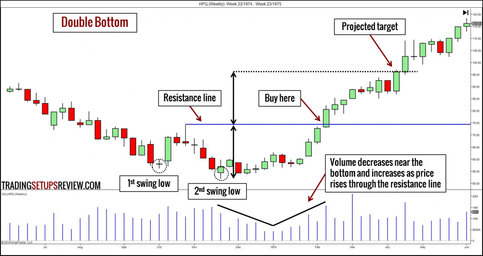 Double Bottom Trading Example