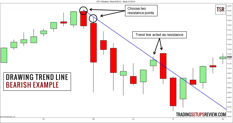 Drawing a Bearish Trend Line