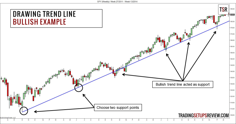 Drawing a Bullish Trend Line