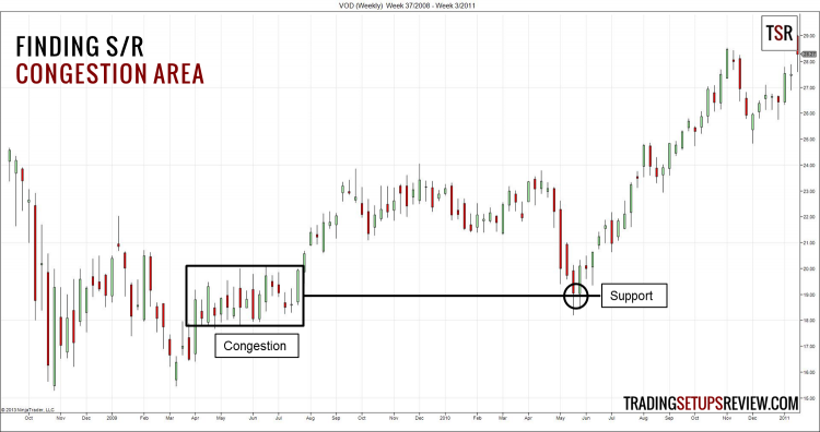 Finding Support and Resistance with Congestion