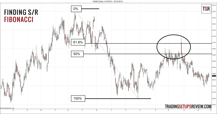 Finding Support and Resistance with Fibonacci