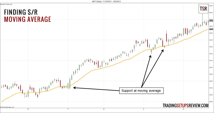 Finding Support and Resistance with Moving Average