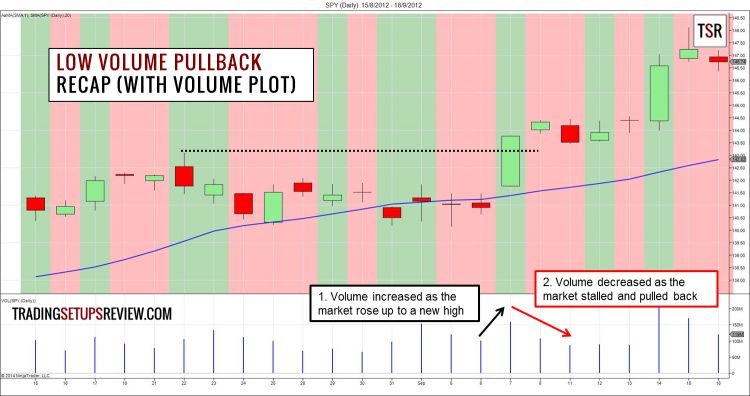 Low Volume Pullback Recap (with Volume Plot)