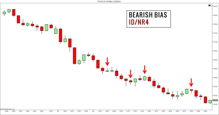 Market Bias in Price Action Trading Strategies (ID/NR4)
