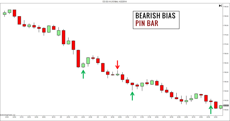 Market Bias Pin Bar