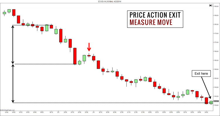 Price Action Exit with Measured Move