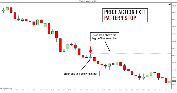 Price Action Exit with Pattern Stop
