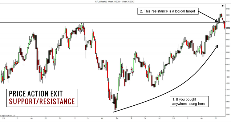 Price Action Exit with Resistance
