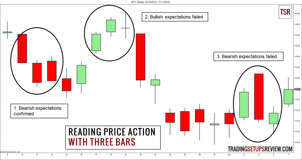 Reading Price Action With Three Bars