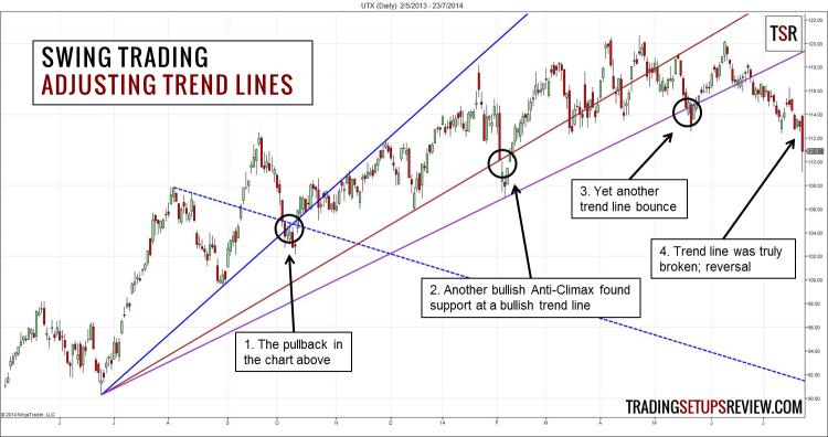 Swing Trading with Trend Lines (Continued)