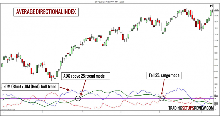 Technical Indicator - ADX