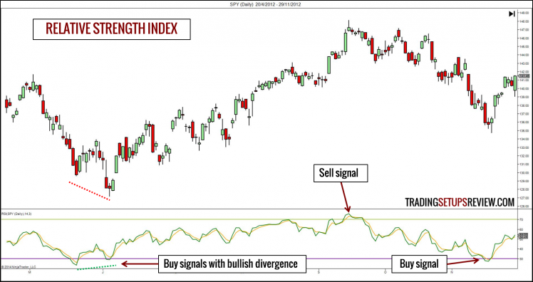 Technical Indicator - RSI