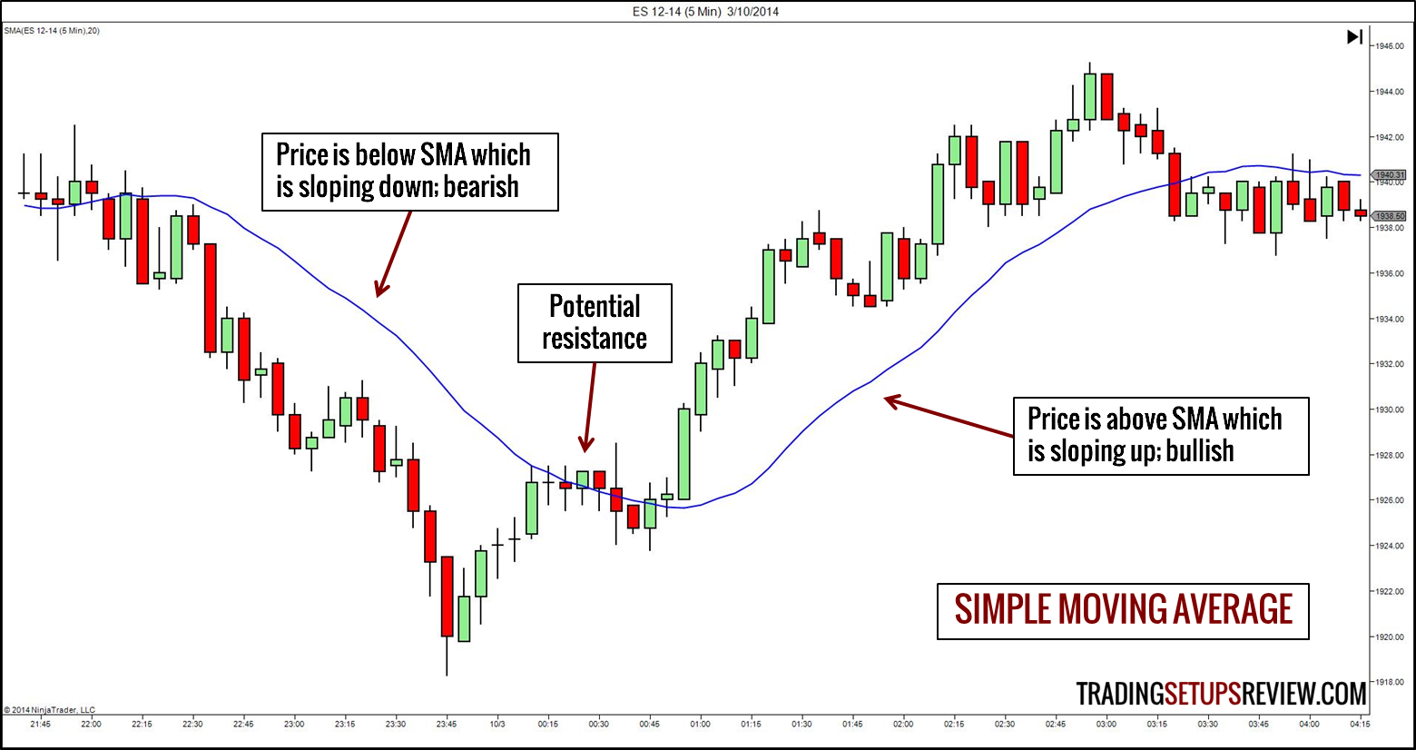 Moving average stock trading system