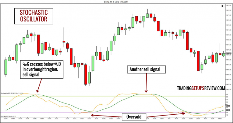 Technical Indicator - Stochastic