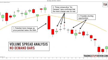 Volume Spread Analysis (VSA) - No Demand Bar Example