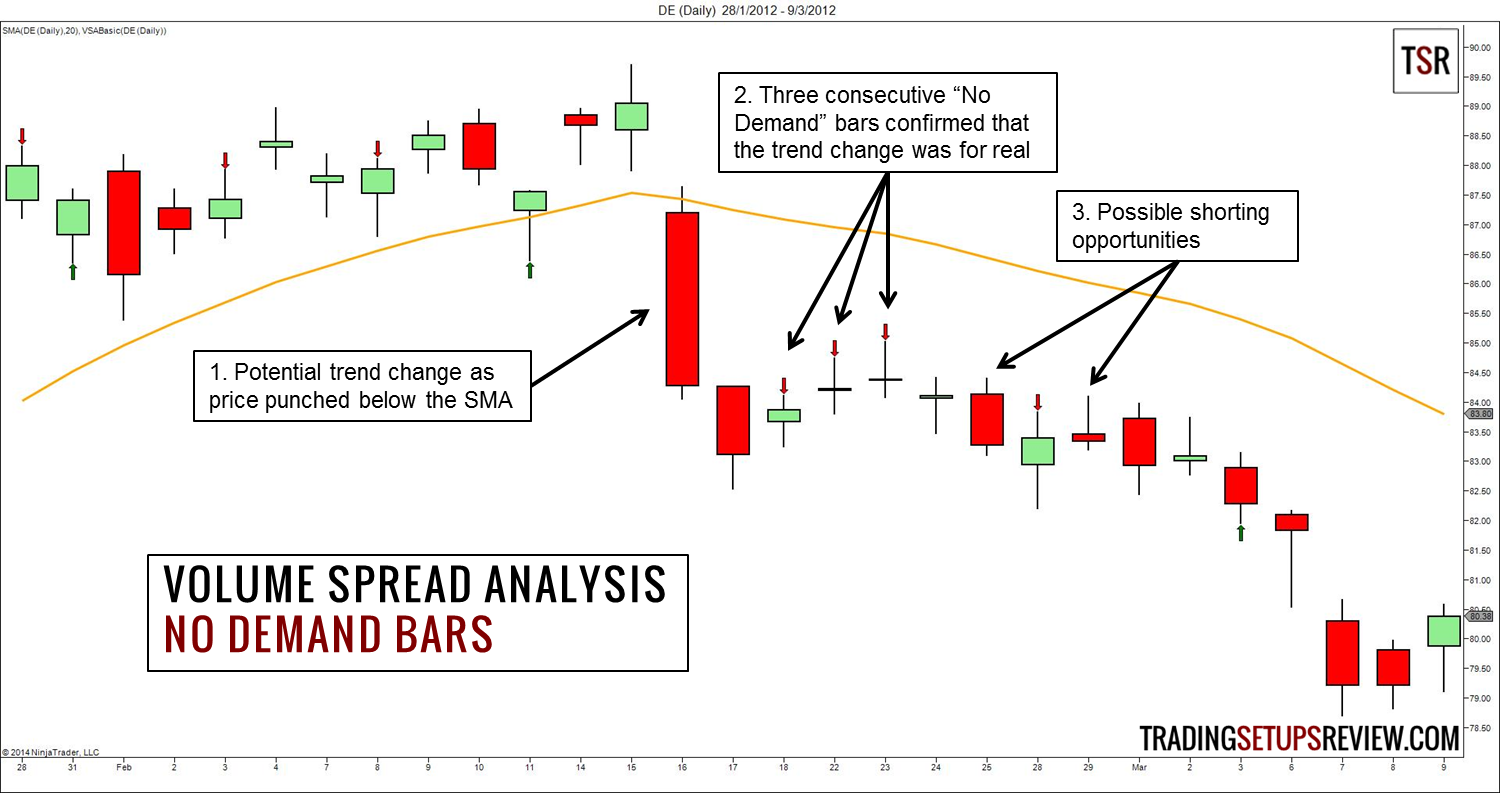 Volume spread analysis forex pdf