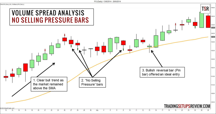 Volume Spread Analysis (VSA) - No Selling Pressure Bar Example