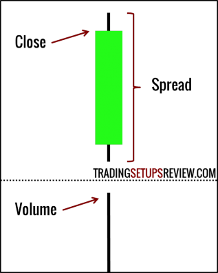 Volume Spread Analysis (VSA) Breakdown