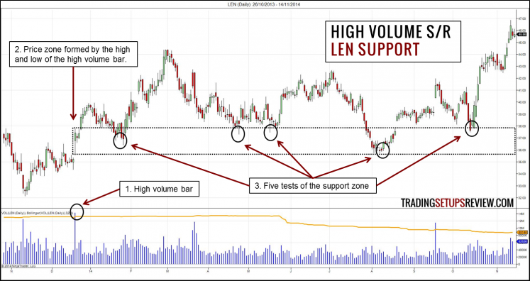 High Volume Support and Resistance Zone LEN