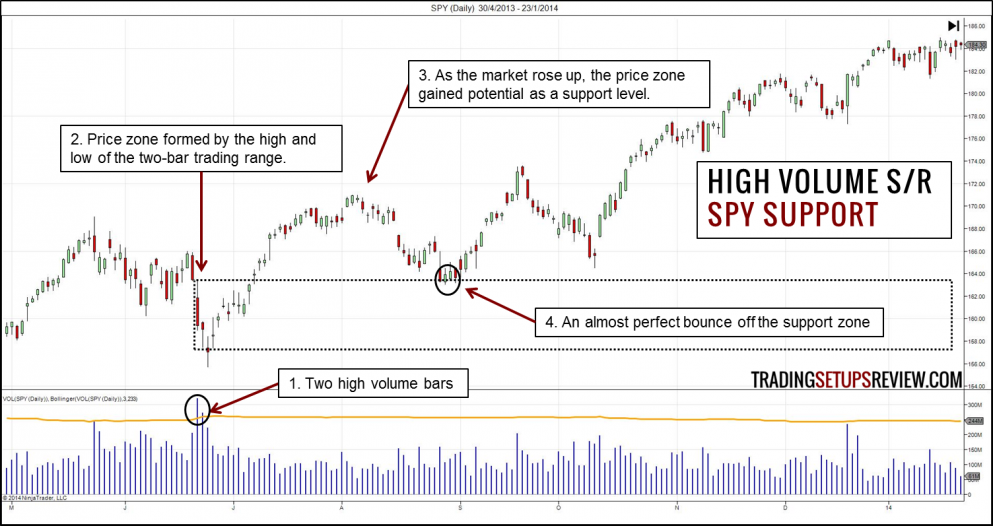 High Volume Support and Resistance Zone SPY