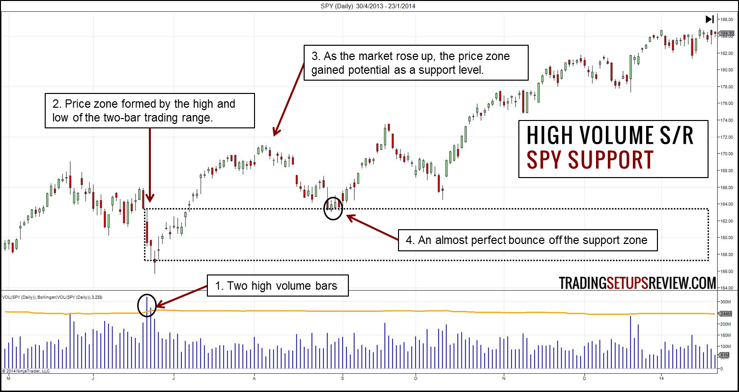 Reliable Support and Resistance Zones with High Volume Signals
