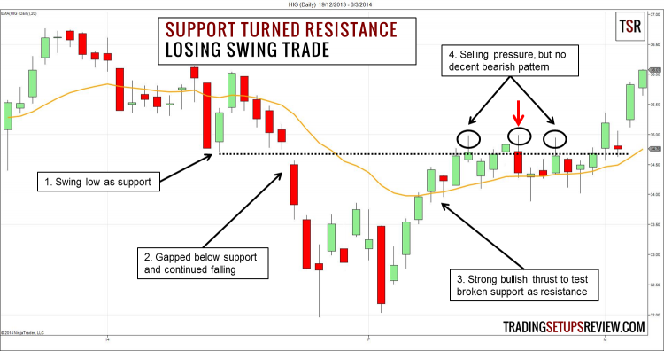 Swing Trading with Support and Resistance Losing Example