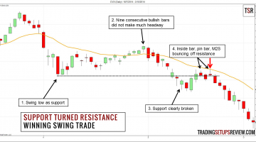 Swing Trading with Support and Resistance Winning Example