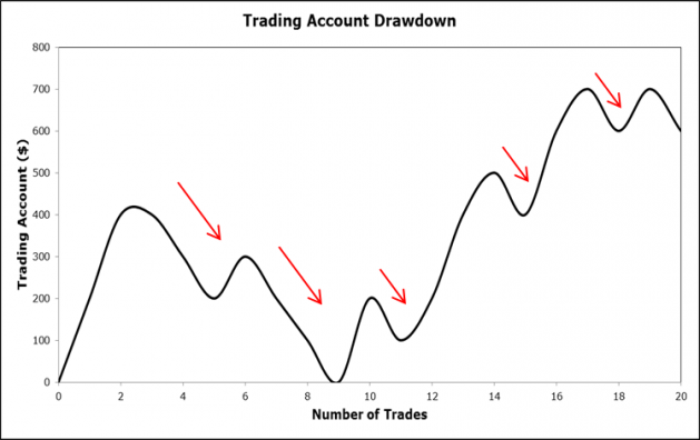 Trading Account Drawdown