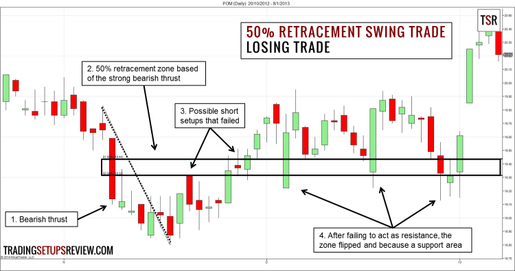 50 Percent Retracement Trading Strategy - Losing Trade