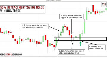 50% Retracement Swing Trading Strategy