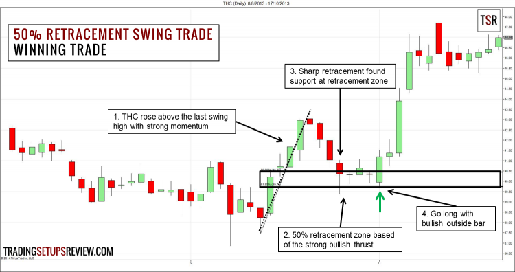 50 Percent Retracement Trading Strategy - Winning Trade