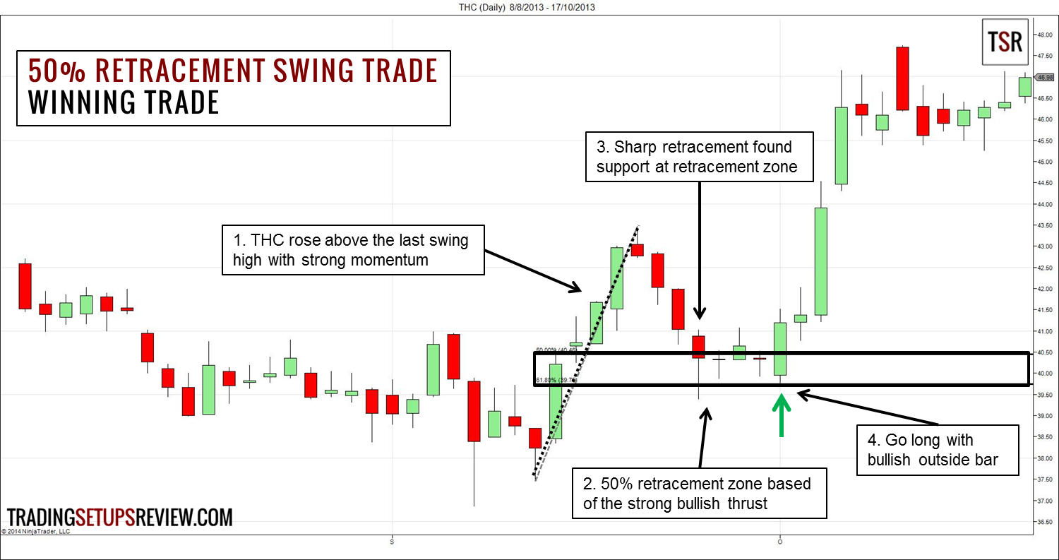 Futures swing trading strategies
