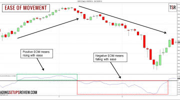 Ease of Movement Trading Strategy