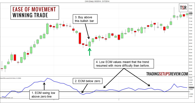 Ease of Movement Winning Example