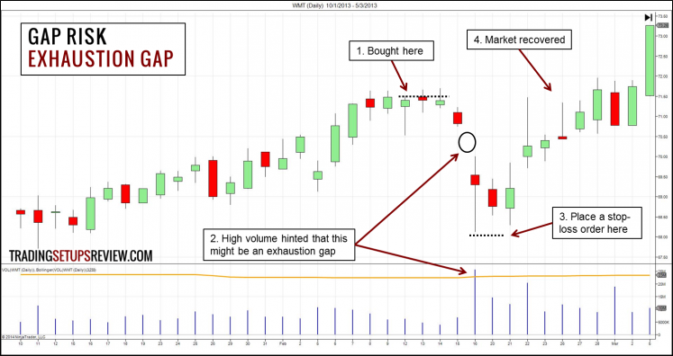 Gap Risk - Exhaustion Gap