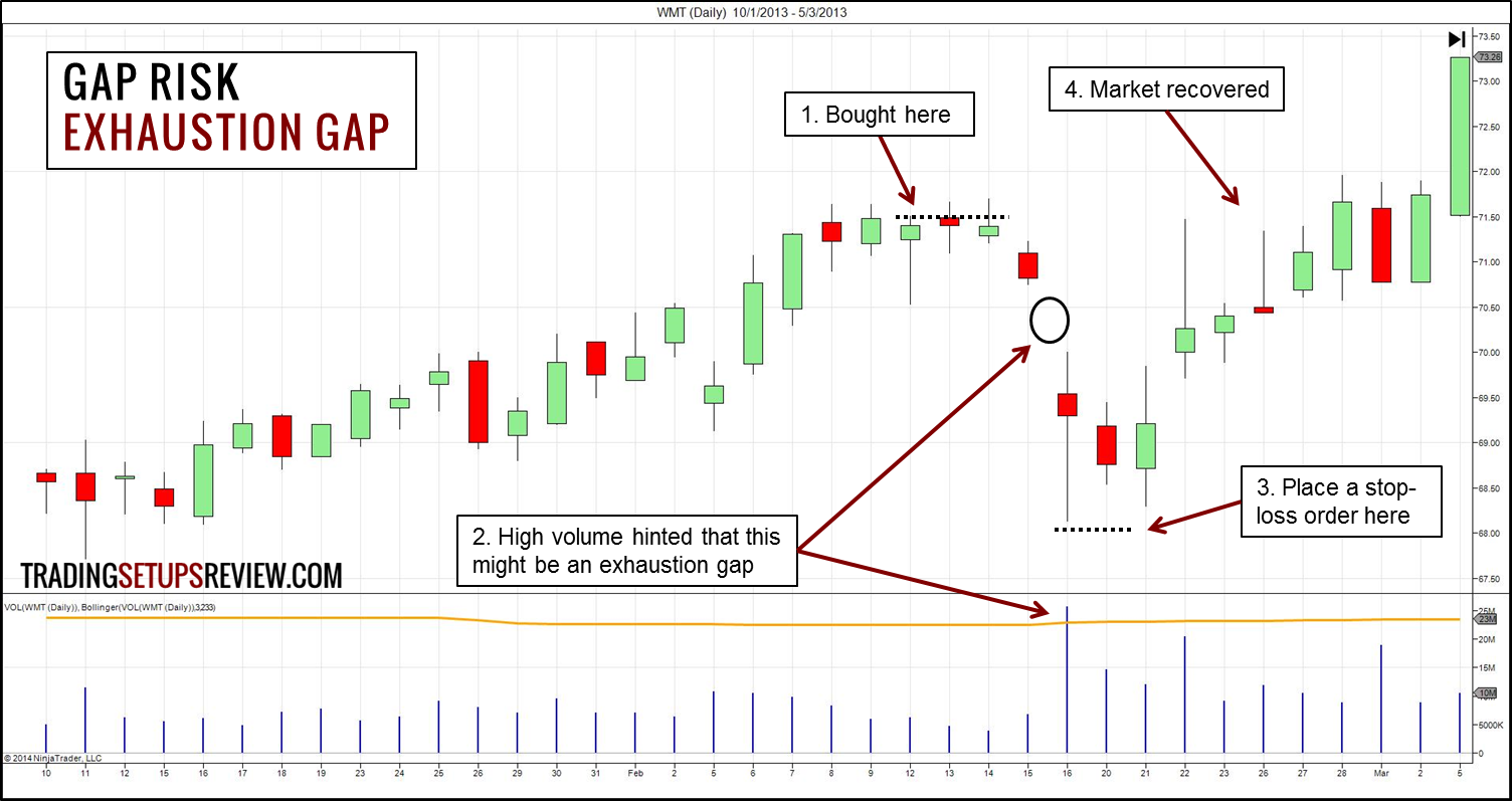 Gap trading strategies pdf